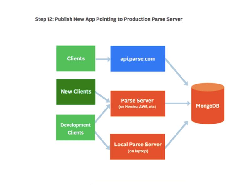 Step 4 Parse Server Migration - New Production Clients